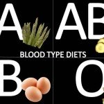Blood Type Diets: A Controversial Dieting Phenomena