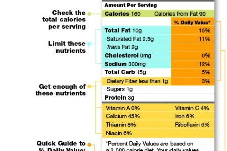 How to Read Nutrition Facts, Information & Labeling