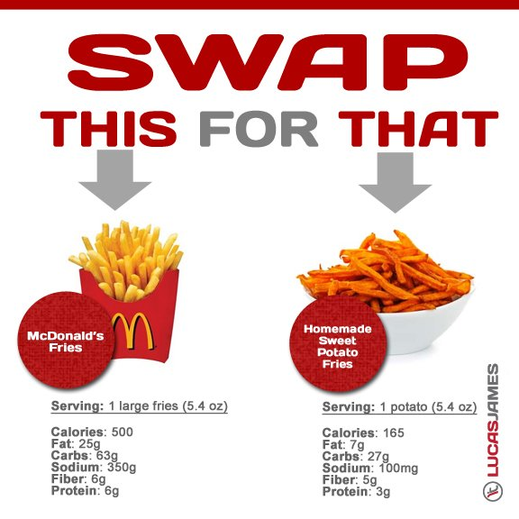 fries lucasjamespersonaltraining copy Swap This for That: Cut Down on Calories Personal Trainer