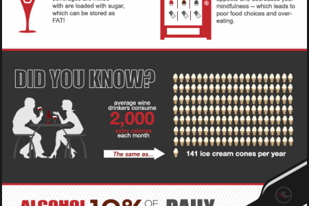 Alcohol & Weight Gain [INFOGRAPHIC]