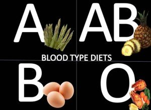 bloodtype2 300x219 Blood Type Diets: A Controversial Dieting Phenomena