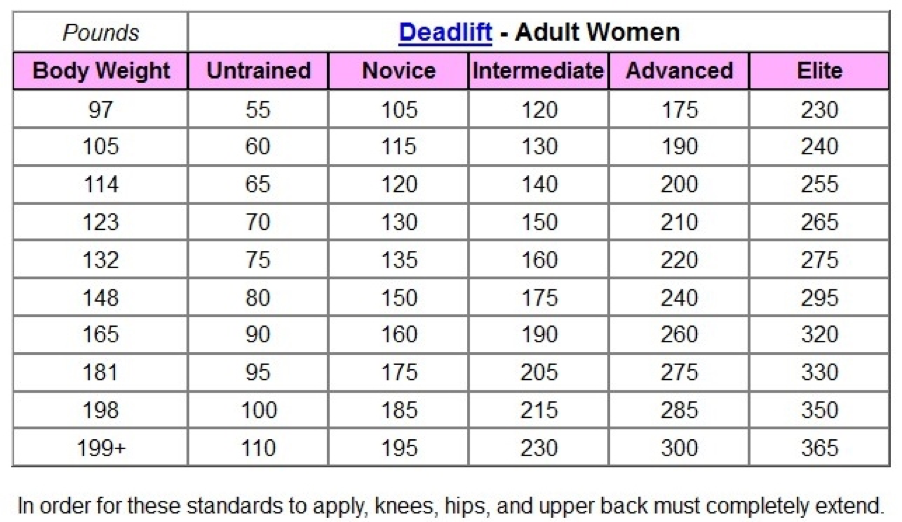 Deadlift Strength Table