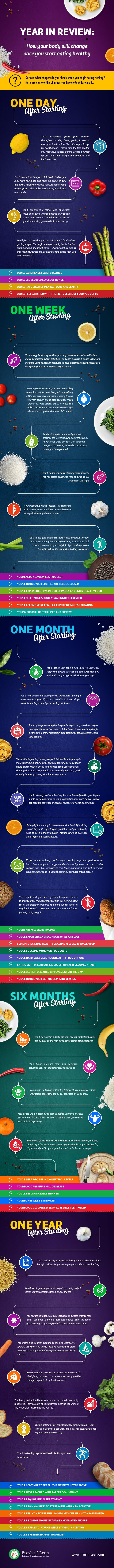 How Your Body Will Change When Eating Healthy