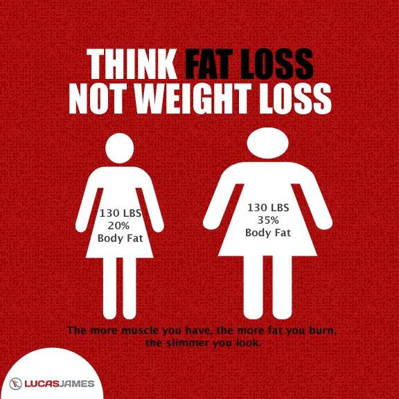 Fitness Motivation: Think Fat Loss