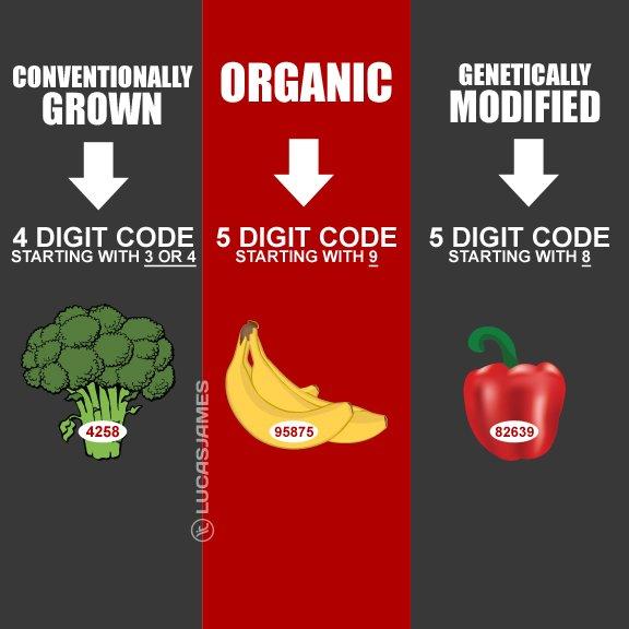 Fit Tip: Produce Labels