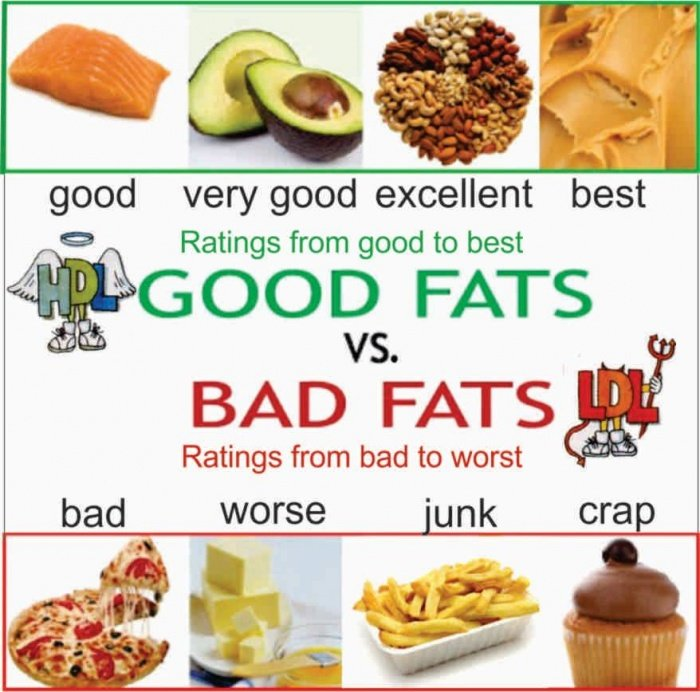 Fast Food Low In Saturated Fat And Cholesterol