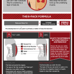 What it Takes to Get 6-Pack Abs [INFOGRAPHIC]