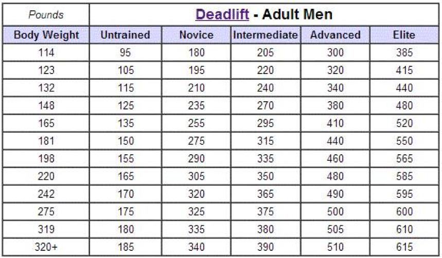 Deadlift Strength Table